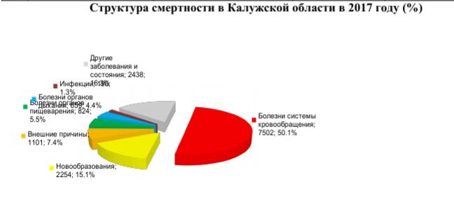 Структура смертности в Калужской области в 2017 году (%)